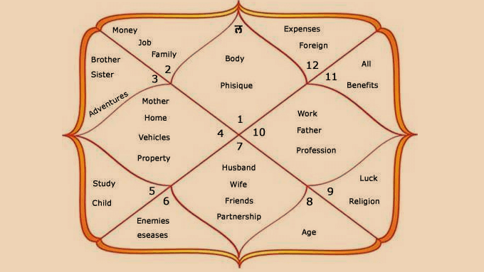 Know about the Types of Astrology
