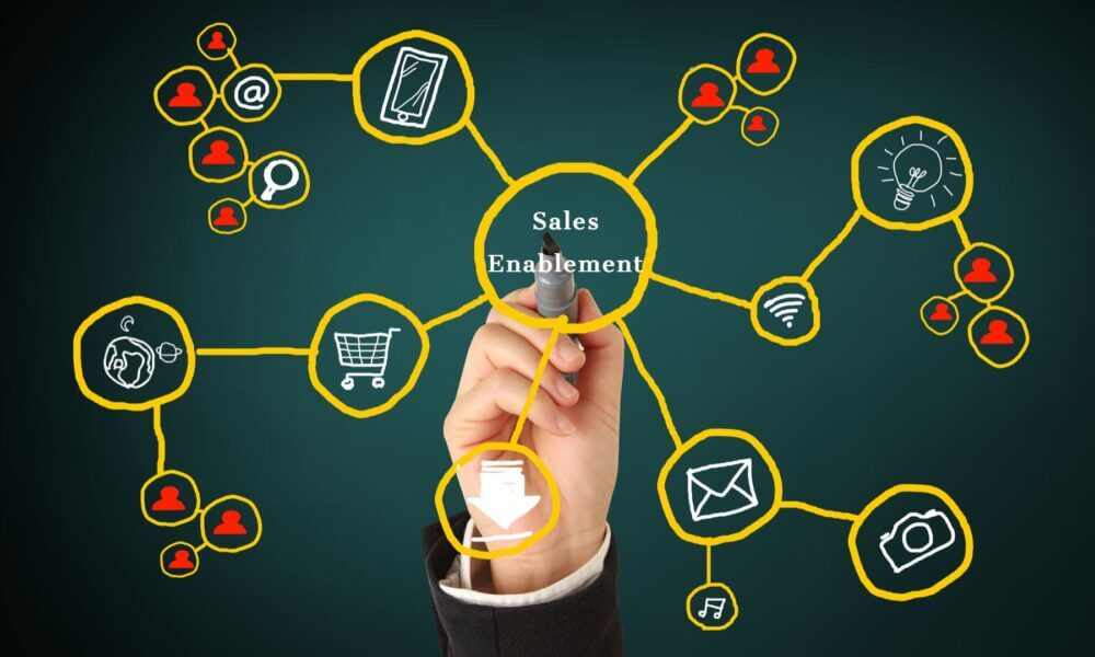 5 Features Every Sales Enablement Tool Must Have